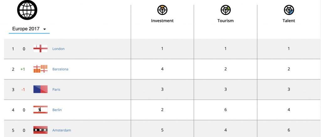D2 - Analytics city top: Digital City Index 2017/2018 findings.