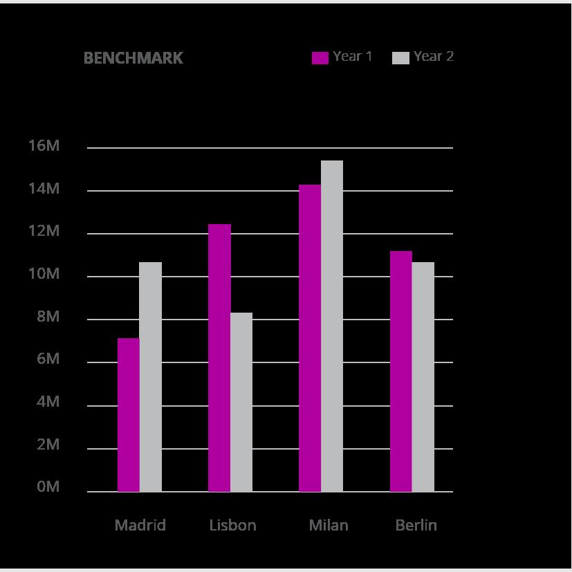 D2-Analytics product D2 Digital Demand software graph example
