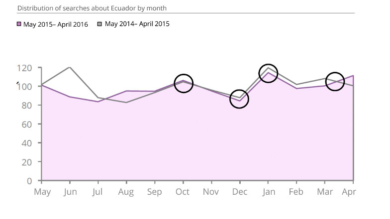 Ecuador's marketing campaign analyses with D2 - Digital Demand ©. Distribution of searches by month.