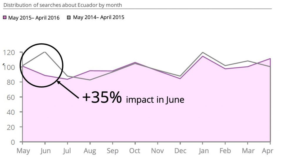 Ecuador's marketing campaign analyses with D2 - Digital Demand ©. Impact on searches (June).
