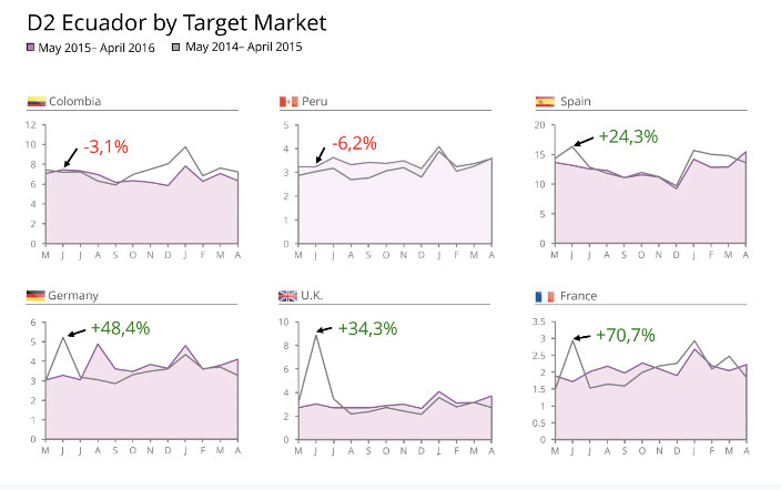 Ecuador's marketing campaign analyses with D2 - Digital Demand ©. Impact on searches by the target market.