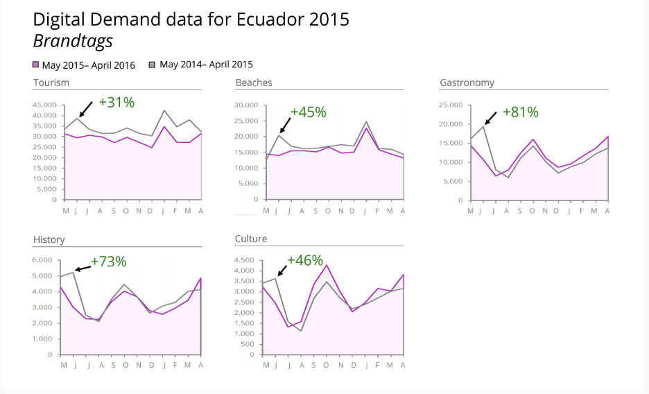 Ecuador's marketing campaign analyses with D2 - Digital Demand ©. Impact by search topics/keywords.