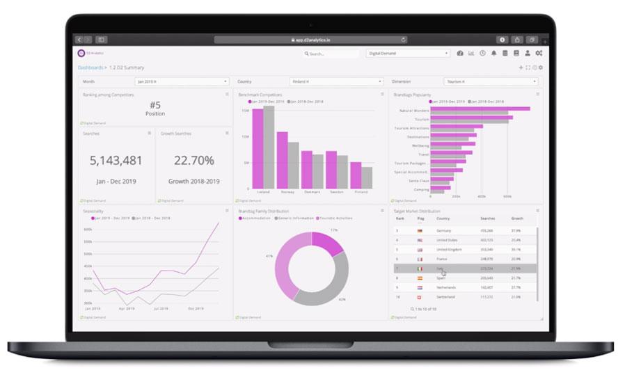 Visual representation of D2 - Digital Demand © software dashboard.