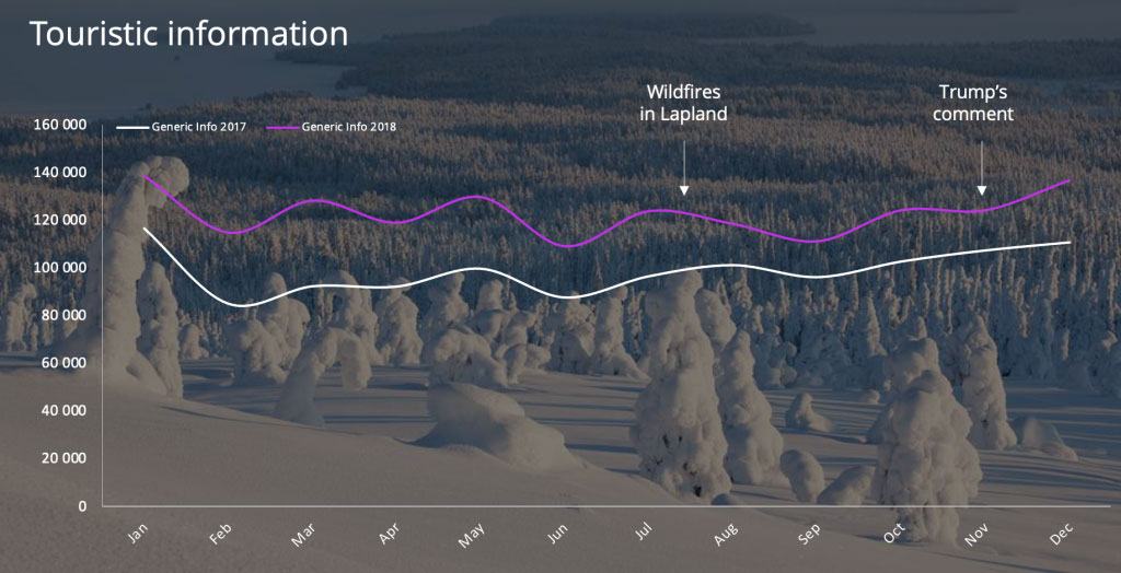 """D2 – Digital Demand © data: search volume dynamics towards """"touristic information"""" in Finland."""