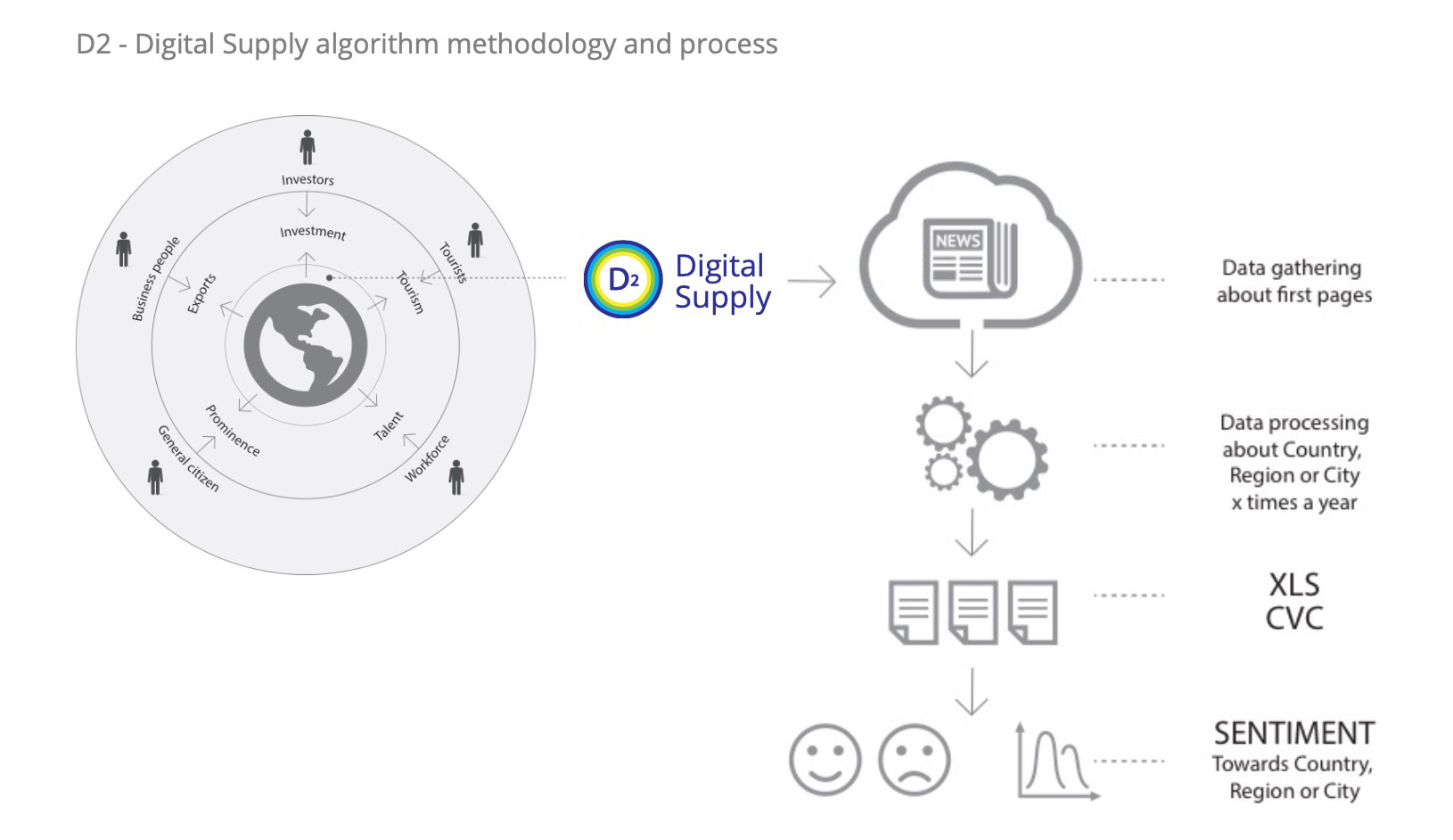 D2 - Digital Supply software algorithm, methodology and process visualization