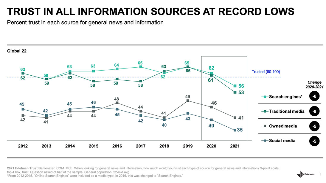 Edelman Trust Barometer 2021: Trust in all information sources at record low.