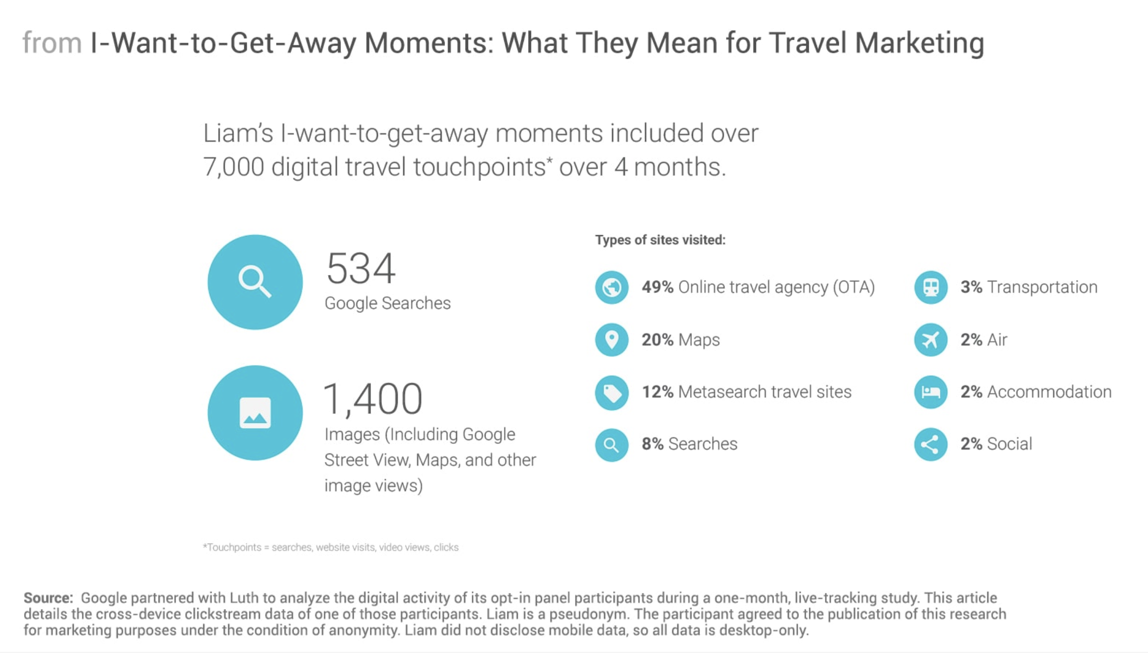 Think with Google: Analyses of a travel marketing digital activity (one-month live user tracking).