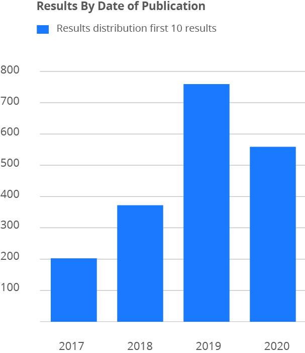 D2 - Digital Supply software graph